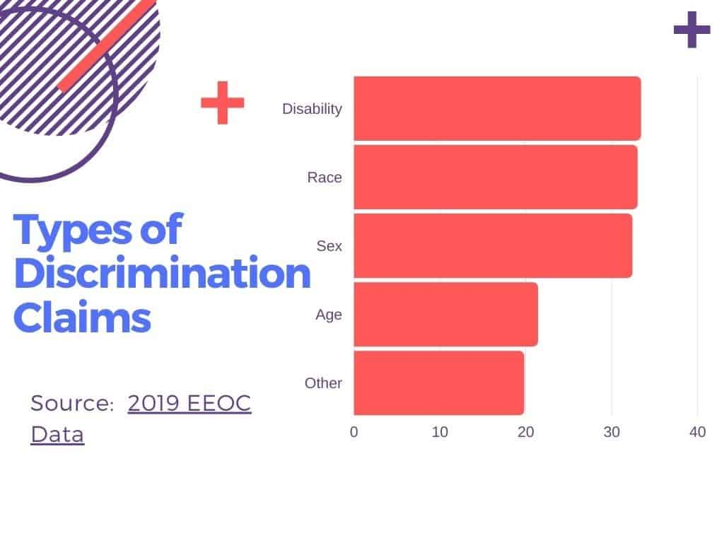 A Discrimination Bar Chart. Information from Discrimination Lawyers.