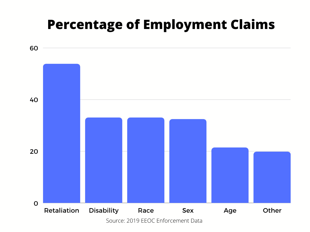 This is EEOC Enforcement Data that shows that age discrimination claims make up a large portion of employment lawsuits. Information from Age Discrimination Lawyers