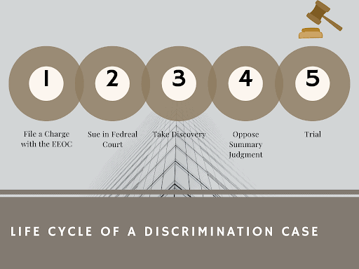 This is the Life Cycle of Discrimination. Information from Discrimination Lawyers