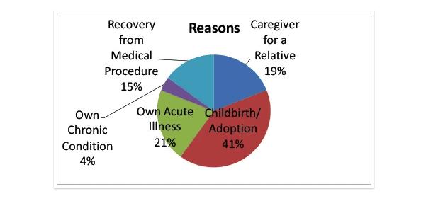 Chart breaking down reasons for FMLA leave. FMLA PA