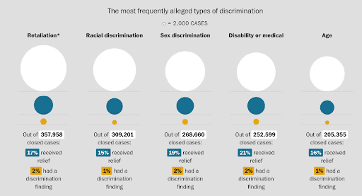 Washington Post conducted an analysis of how many claims that the EEOC actually determined that discrimination occurred. Information from Discrimination Lawyers