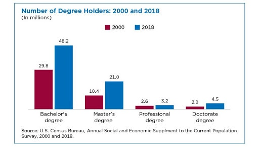 Wage and Hour Bar Graph: Number of Degree Holders: 2000 and 2018